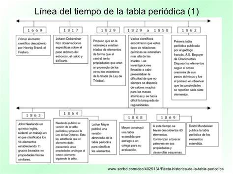 PresentacióN Multimedia Tabla PerióDica