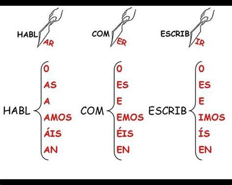 presente de indicativo español - Pesquisa do Google ...