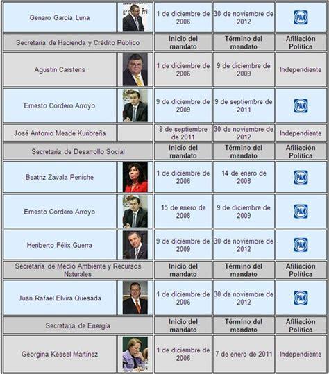 Presidentes de México y sus gabinetes  página 4 ...