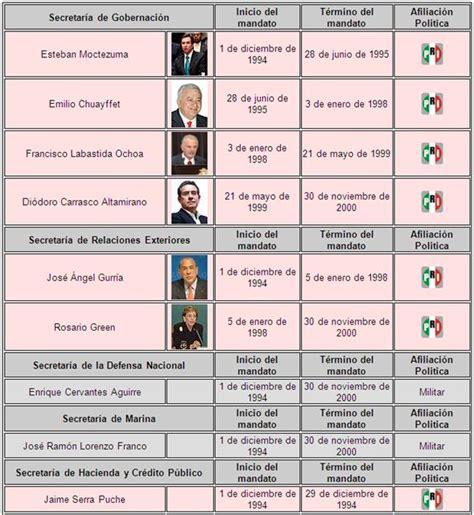 Presidentes de México y sus gabinetes (página 4 ...