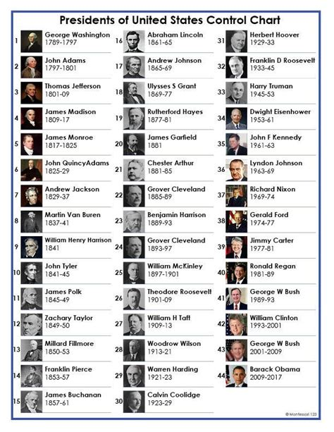 Presidents of the United States Control Chart Only ...