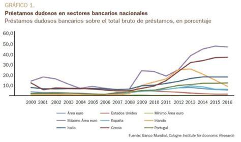 Prestamos En Bancos De Estados Unidos - greenespeliculas