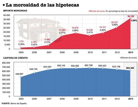Prestamos Hipotecarios En Mexico Desde Estados Unidos ...