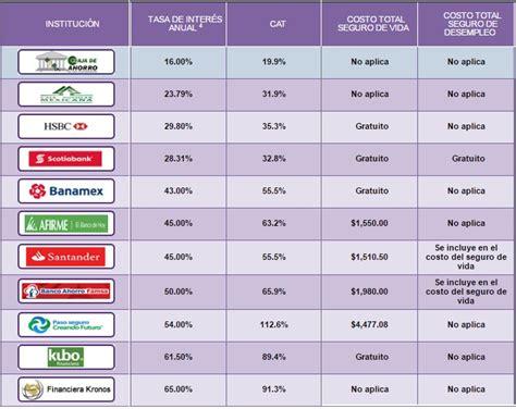 Préstamos personales: Ranking de bancos con menos ...