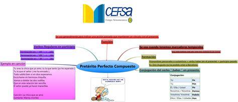 Pretérito Perfecto Compuesto    XMind Online Library