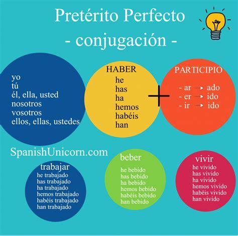 Pretérito Perfecto   Ejercicios 1. SpanishUnicorn.com