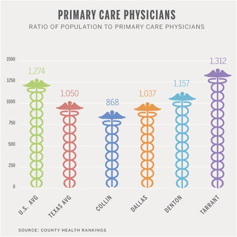 Primary-Care-Physicians