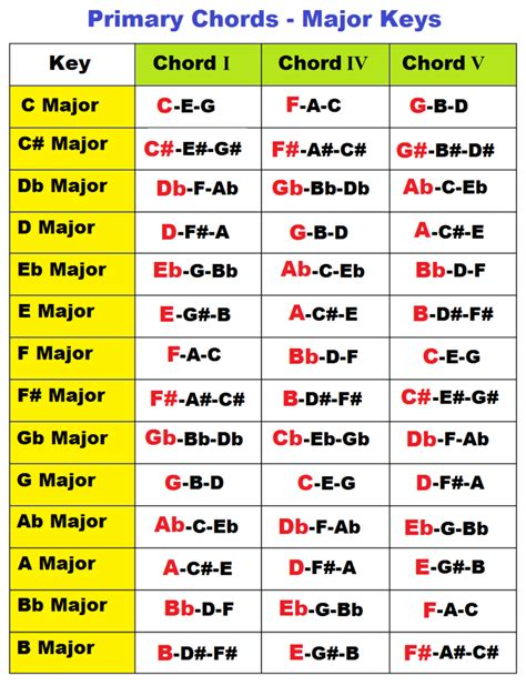 primary chords in a major key | Learn to the music ...