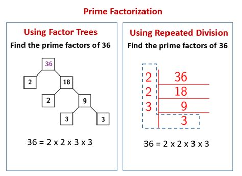Prime Factorization using Repeated Division (solutions ...