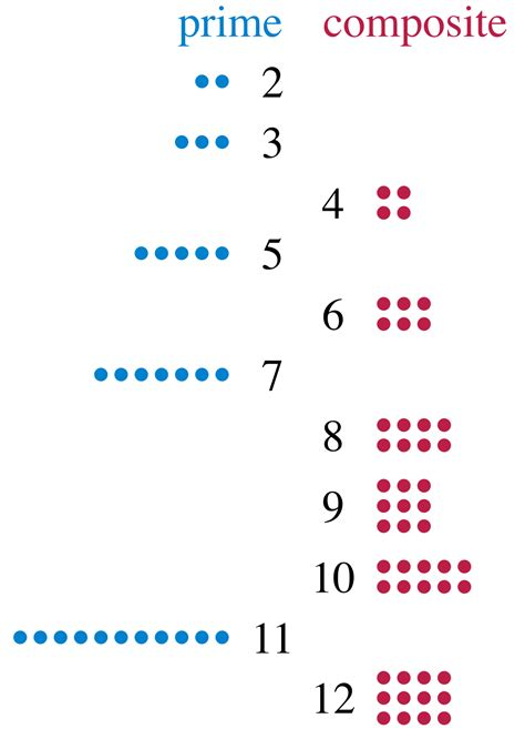 Prime number - Wikipedia