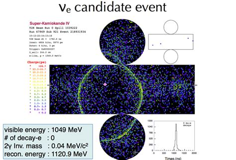 Primeros indicios de la transformación de neutrinos ...