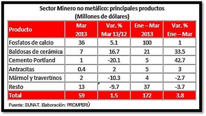 Principales productos de exportación del Perú  2012 2015 ...