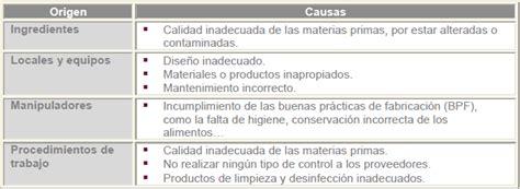 Principio 1. Análisis de peligros en seguridad alimentaria ...