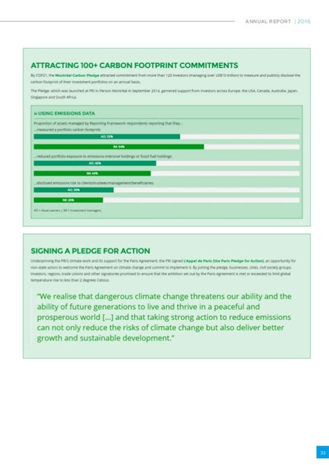 PRINCIPLES FOR RESPONSIBLE INVESTMENT ANNUAL REPORT