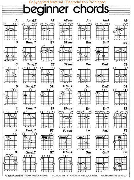 Printable guitar chords chart with finger numbers pdf ...
