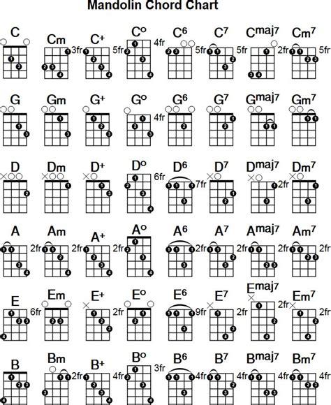 Printable Mandolin Chord Chart. Free PDF download at http ...