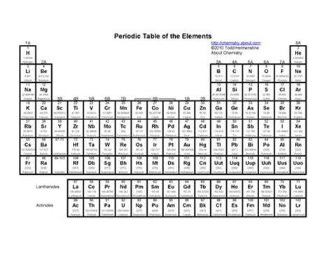 Printable Periodic Tables  PDF  | Números, Pesas y Blanco ...