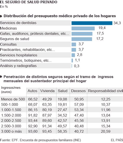 Privatización de la Sanidad: Concentración de capital ...