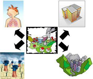 Problemas ambientales   Medio ambiente   Portal del ...