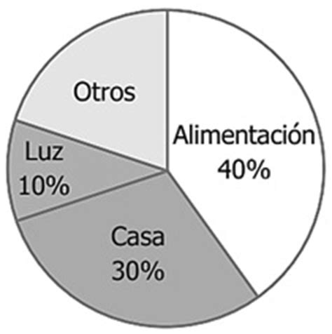 Problemas de Porcentajes con Gráficos de Barras y ...
