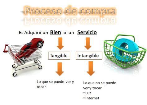 Proceso de compra y venta  Gestion Compra Venta N°1   Info ...