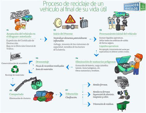 Proceso de #reciclaje de un vehículo al final de su vida ...