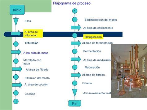 Proceso Productivo De ElaboracióN De La Cerveza