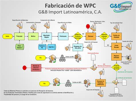 Proceso Productivo   Página web de ecoinnovacion