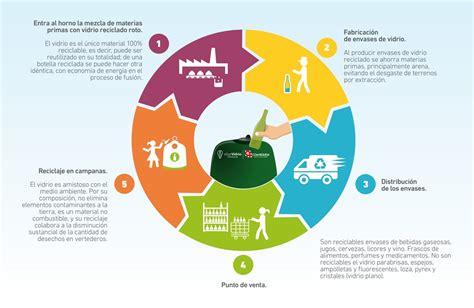 Proceso Reciclaje De Vidrio   el reciclaje como ...