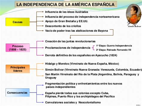 Procesos de independencia de américa latina
