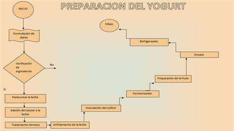 procesos productivos mazzarello2014: diagrama de flujo yogurt