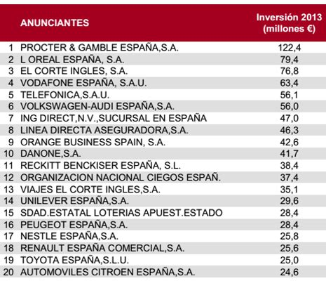 Procter & Gamble, primer anunciante en España en 2013