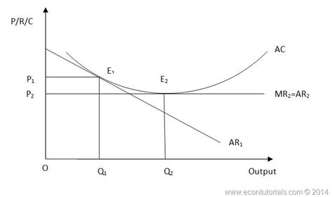 Productive Efficiency Diagram Images   How To Guide And ...