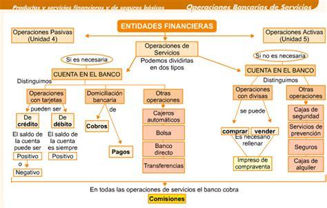 Productos Financieros 2º AFI: 2011