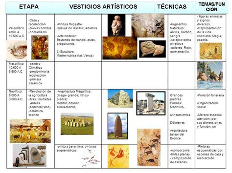 Profesor de Historia, Geografía y Arte: Arte prehistórico ...