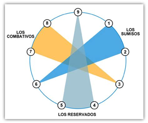Profundizando en el Eneagrama (I) | Grupos hornevianos ...