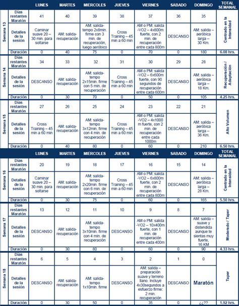 Programa de entrenamiento para el primer maratón   Alto ...
