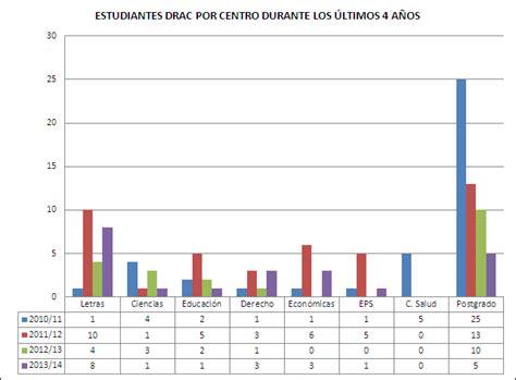 PROGRAMAS INTERNACIONALES Y MOVILIDAD. Memoria Universidad ...
