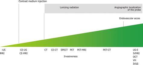 Progress in atherosclerotic plaque imaging