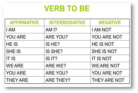 Projovem Ingles: Verbo To Be