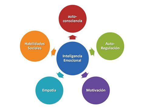 Promociona Salud: Inteligencia Emocional en la Promoción ...