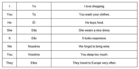 Pronombres en Inglés ¿Cuáles Son?  Guía de Estudio 2019