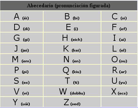 Pronunciación del abecedario en ingles