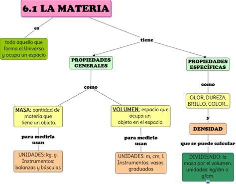 Propiedades Especificas De La Materia | BLSE