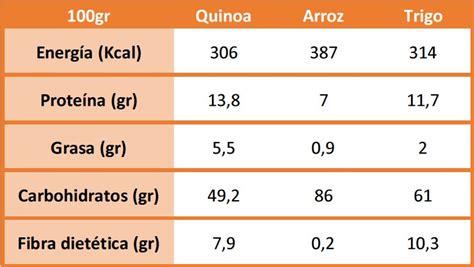 Propiedades nutricionales de la quinoa   Nutricion y Cocina