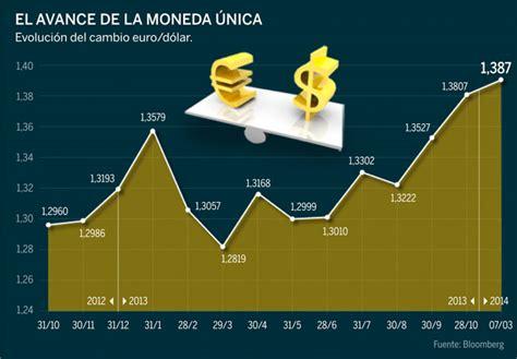 Pros y contras para la economía española de un euro fuerte ...
