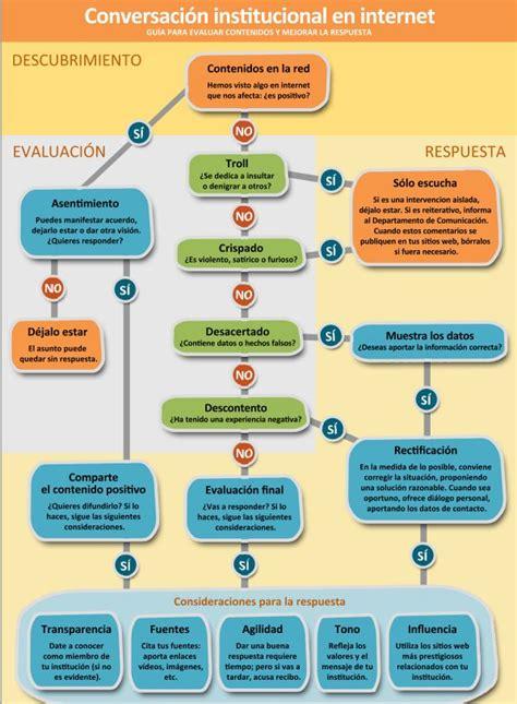 Protocolo de respuesta en redes sociales (Oficina de ...