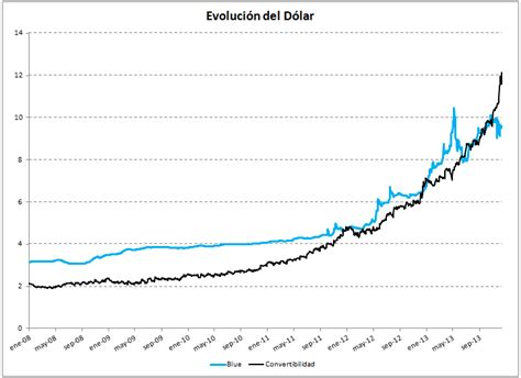Proyección del dólar en el 2014 | Carta Financiera