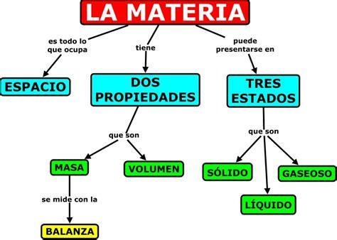 Proyecto de Aula: 1. La materia (Clases, estructura ...