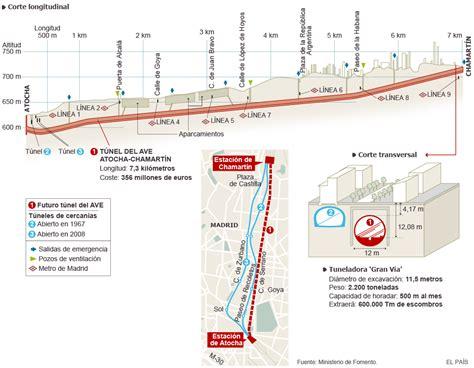 Proyecto del túnel del AVE Atocha-Chamartín | Madrid | EL PAÍS